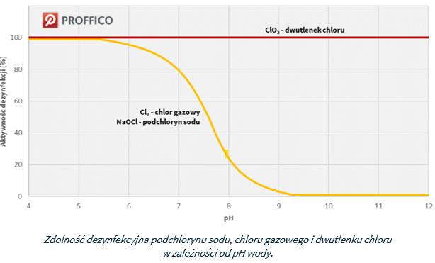 zdolności dezynfekcyjne dwutlenku chloru