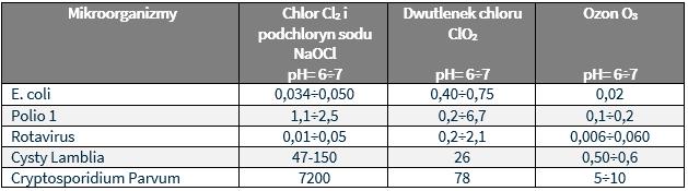 tabela wskaznik skutecznosci dwutlenku chloru
