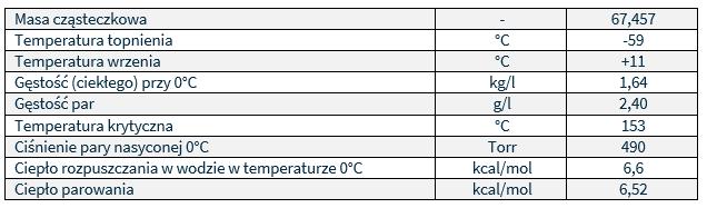 dwutlenek chloru - cechy fizyczne