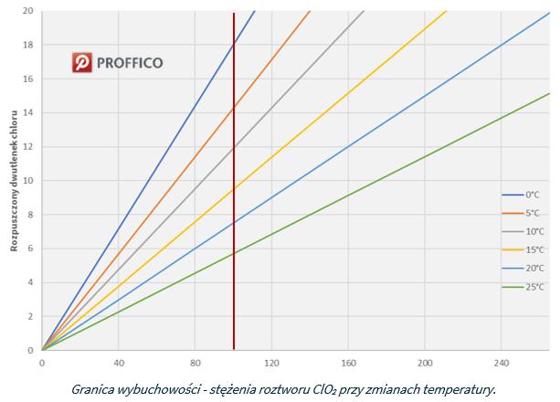 granica wybuchowości dwutlenku chloru